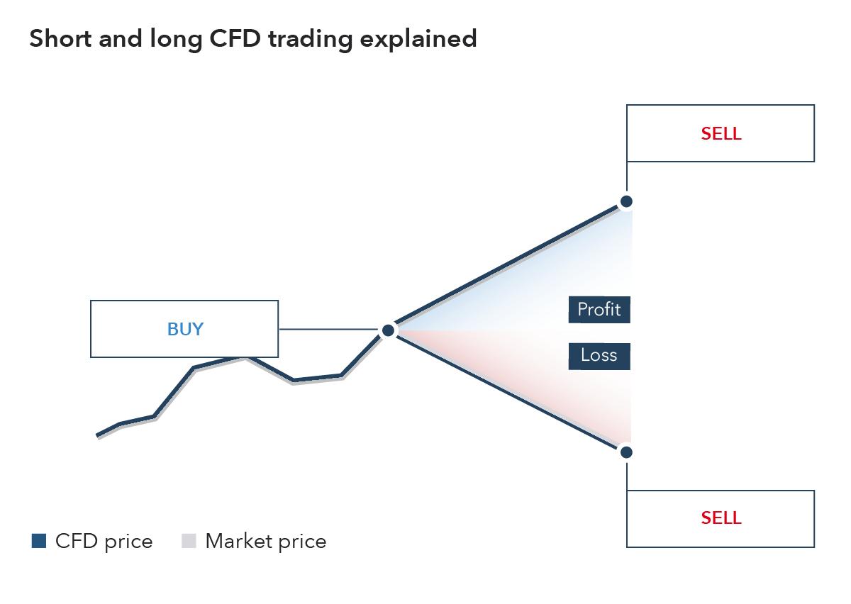 Les CFD vs les ordres en bourse dans les banques traditionnelles