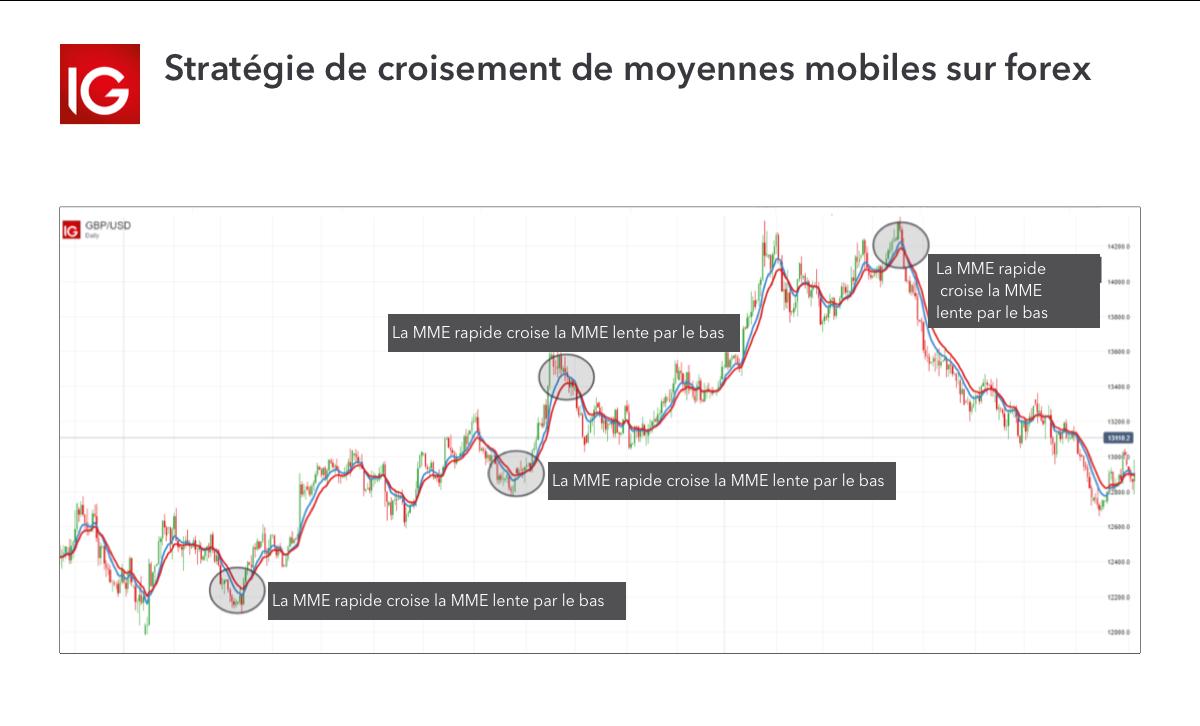 Avez-vous besoin d'un avis sur le broker IG Markets ?